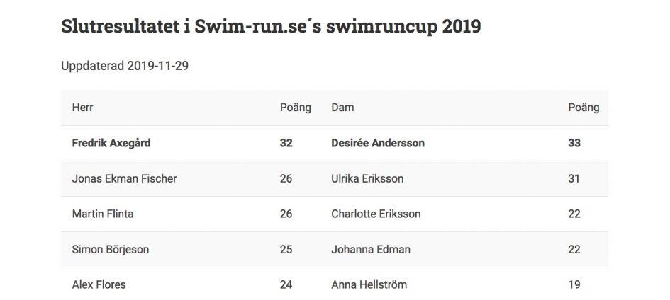 Swimruncupen